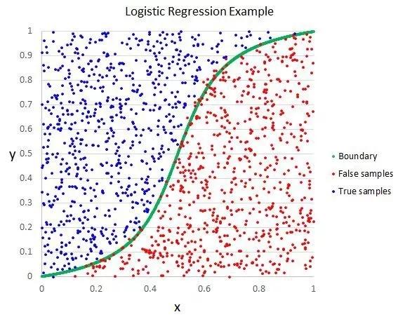 机器学习必学10大算法
