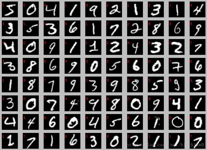 MNIST手写数字识别数据集