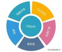 图解HBase--大数据平台技术栈