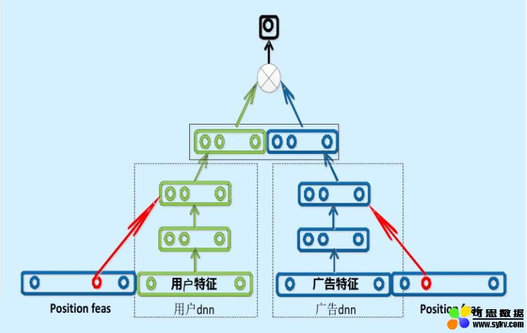 推荐系统工程难题:如何做好深度学习 CTR 模型线