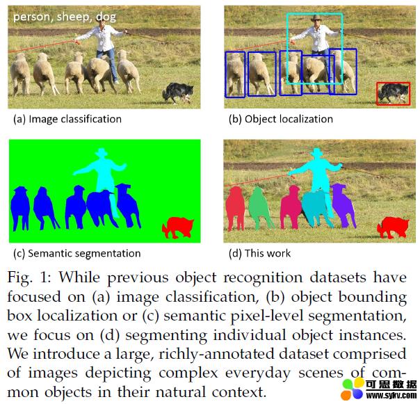 微软COCO图像数据集2014