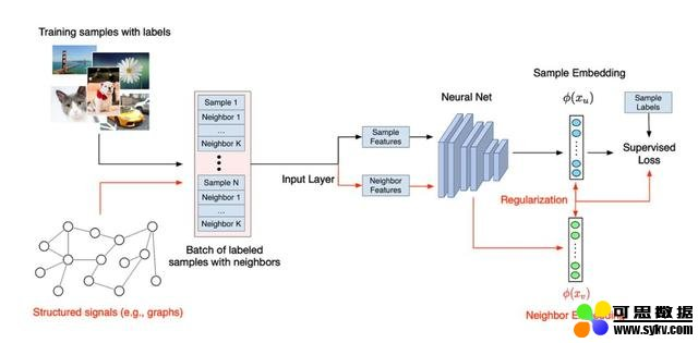 五行代码用图提升模型表现,TensorFlow开源NSL神经结构学习框架