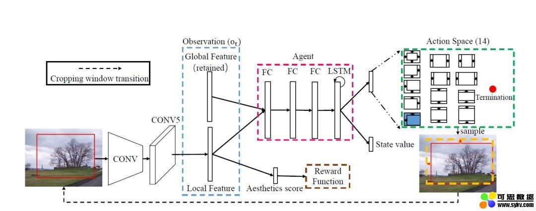 深度学习自动构图研究报告