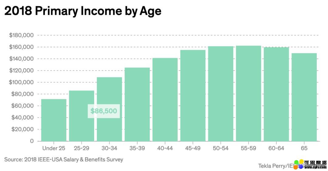 手机开发者年入153万,机器学习并非最高:IEEE最新薪资报告