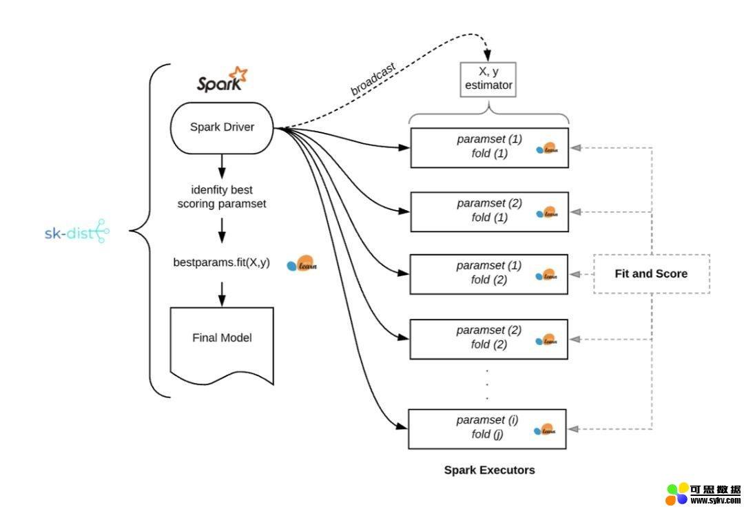 将sklearn训练速度提升100多倍,美国「返利网」开源sk-dist框架
