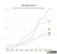 人工智能悄然而至,全球科技巨头掀起AI争夺战