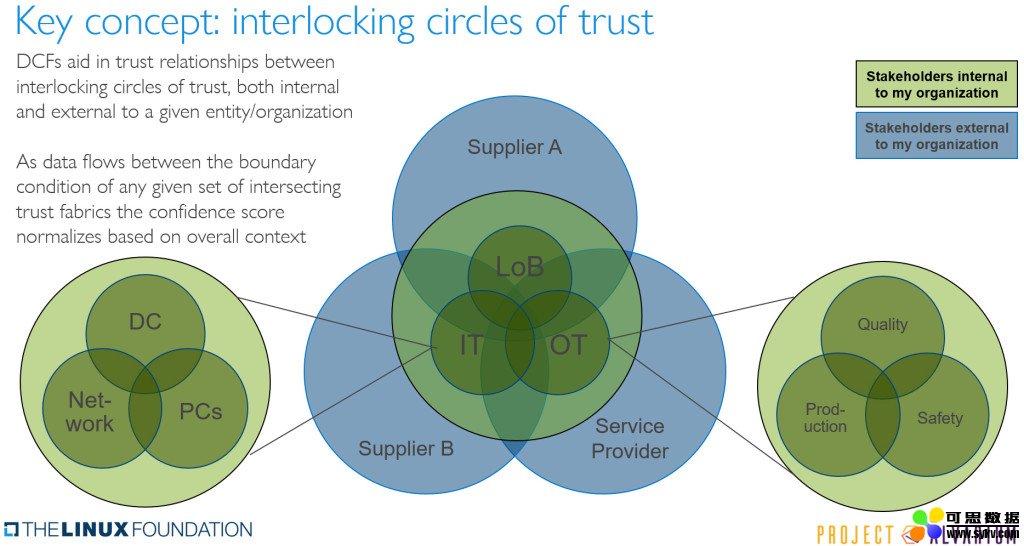 可信赖的边缘数据如何帮助改善数据共享和货币化