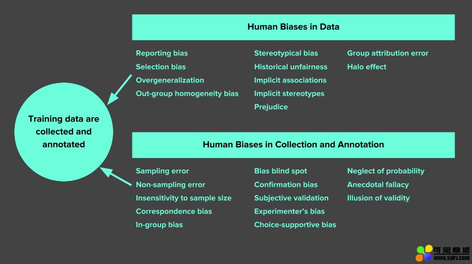 机器学习中的7种数据偏见