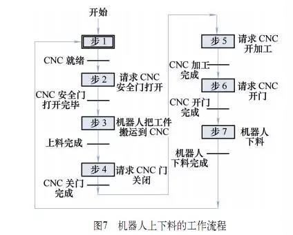 工业机器人与CNC机床如何集成,硬件选择、集成