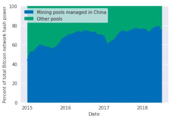 老外很慌:中国有能力摧毁比特币