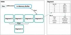 Lucene 解析 - 基本概念