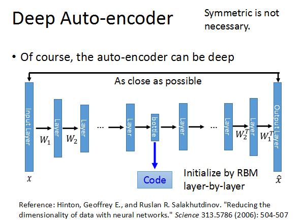 Deep Auto-encoder