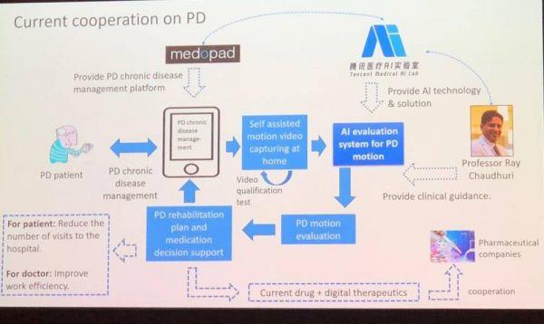 AI 技术能如何帮助帕金森病人?