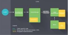 基于 TensorFlow Serving 的深度学习在线预估