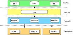有赞搜索系统的架构演进