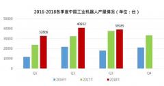 中国整体经济转型升级,国产机器人不确定性在