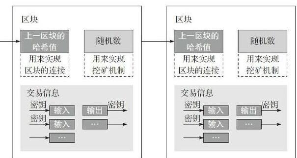 区块链运行的七个关键技术解析