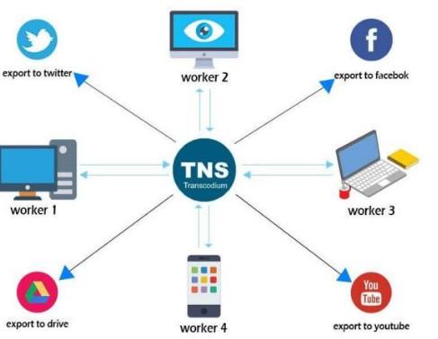 区块链去中心化文件转换平台Transcodium介绍