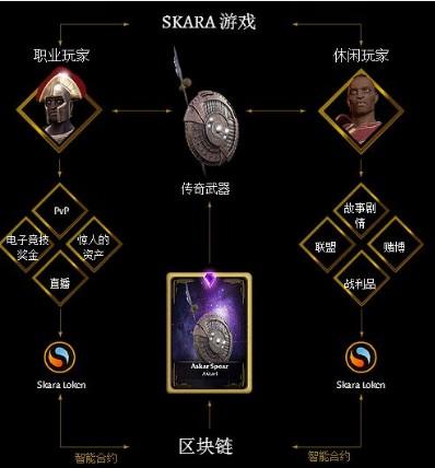 基于区块链电子竞技游戏SKARA的ERC-20代币可以在公