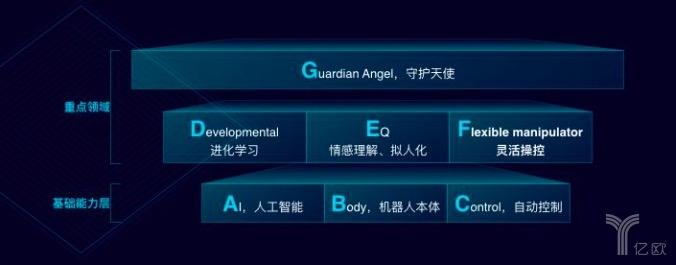 腾讯张正友:攻克可进化机器人 6个研究趋势与