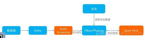 HBase在人工智能场景的使用