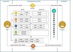 58 招聘推荐系统介绍——AB 实验框架