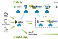 开源 Pravega 架构解析:如何通过分层解决流存储