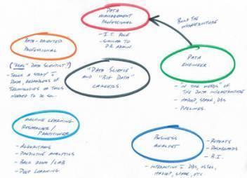 解析:跻身数据科学领域的五条职业规划道路