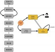 GBDT+LR 算法解析及 Python 实现