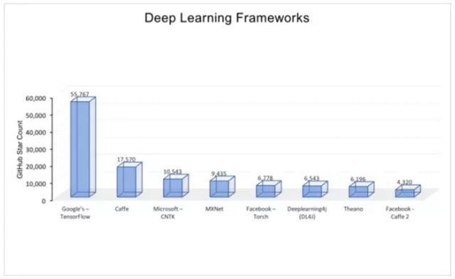 该如何选择最适合你的开源框架?