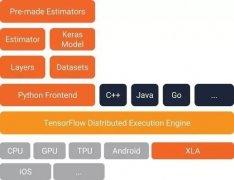 基于 Tensorflow 高阶 API 构建大规模分布式深度学习