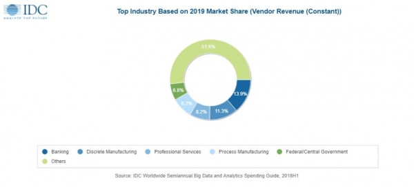 今年大数据和商业分析解决方案继续保持高速增