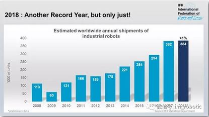 仅上涨1% ! IFR权威发布全球机器人销量