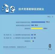 """人工智能离不开""""人工投喂""""数据,现在中国约"""