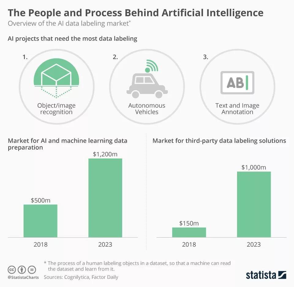 到2023年,AI和机器学习数据解决方案市场达12亿美