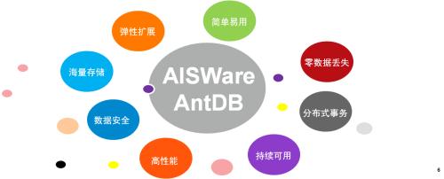 亚信科技数据库AntDB通过金融分布式事务数据库标