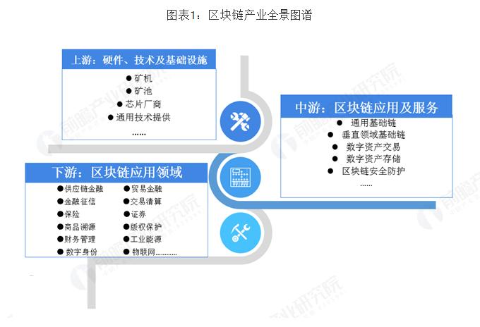 预见2019:《中国区块链产业全景图谱》(附现状