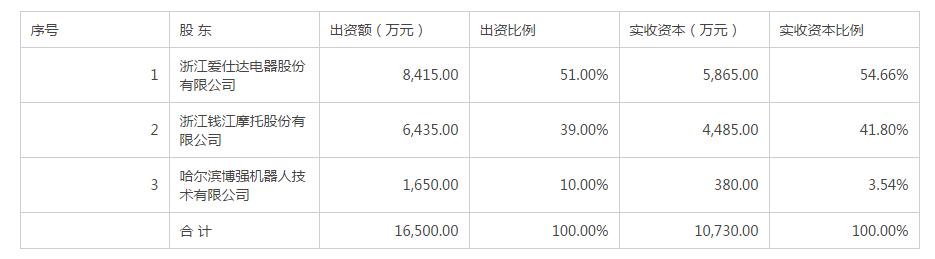 爱仕达耗资1.3亿收购钱江机器人!
