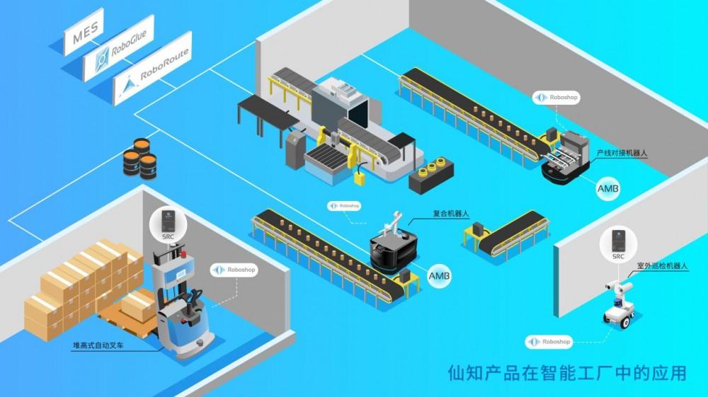 发挥技术领先优势,打造移动机器人
