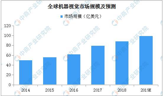 2019年全球机器视觉市场规模将近100亿美元:中国