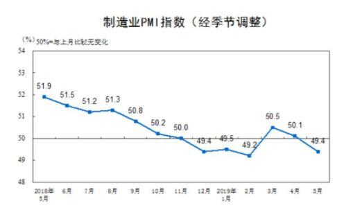 中国5月官方制造业PMI为49.4,跌破荣枯线