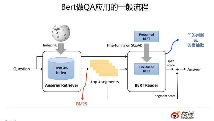 Bert 时代的创新(应用篇):Bert 在 NLP 各领域的