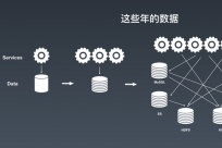 独家解读!京东高可用分布式流数据存储的架构