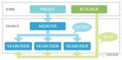 ESearch: 58 搜索内核设计与实践—实时索引篇