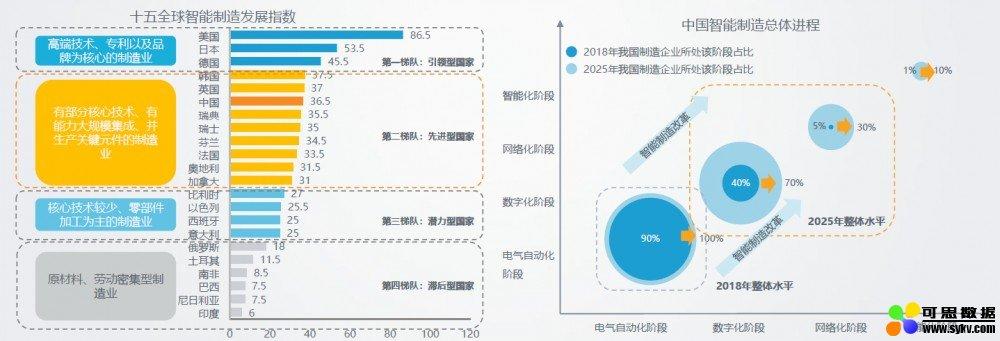 2019中国智能制造现状与前景解析(二)