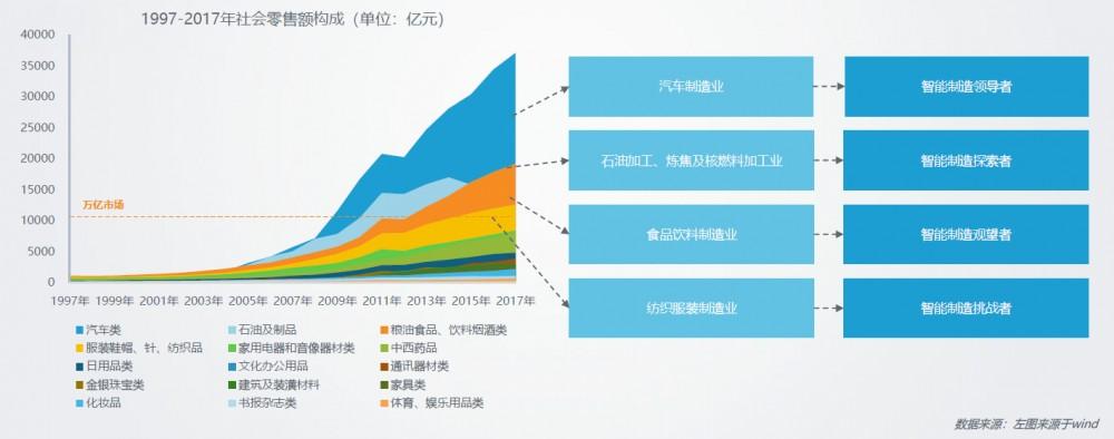2019中国智能制造现状与前景解析(三)