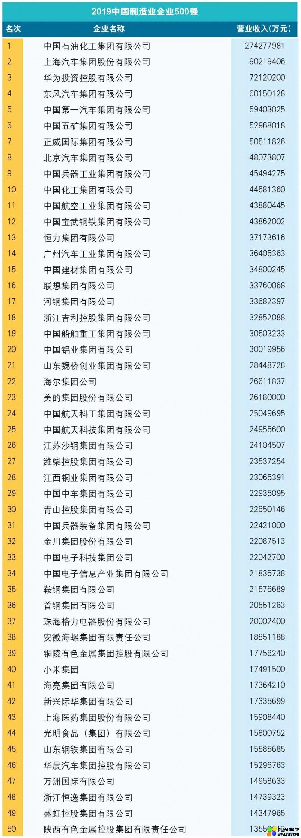 2019年中国制造500强出炉,十大数据带你详解制造