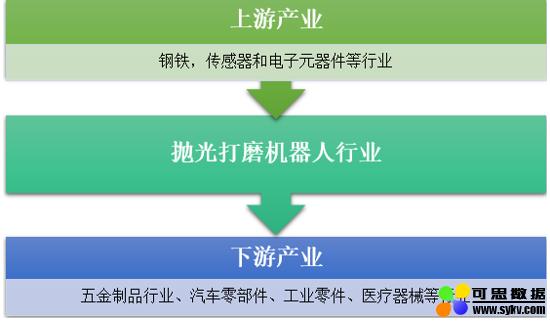 2019年中国抛光打磨机器人系统集成商竞争力排行
