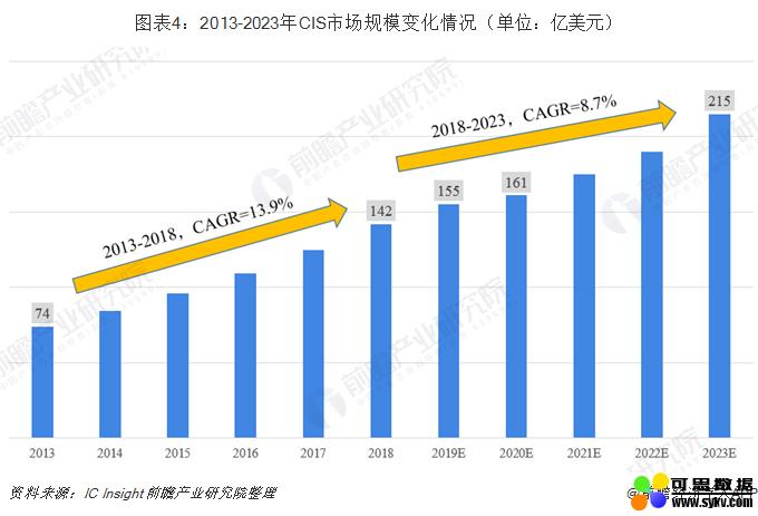 2019年CMOS图像传感器(CIS)行业现状与市场趋势分