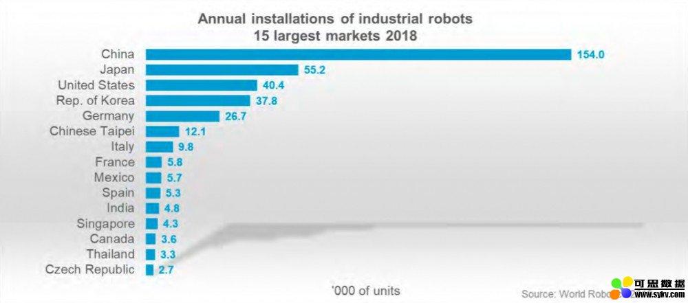 IFR发布:2018年中国成为使用工业机器人最多的国家